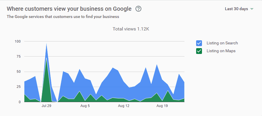 Google My Business insights